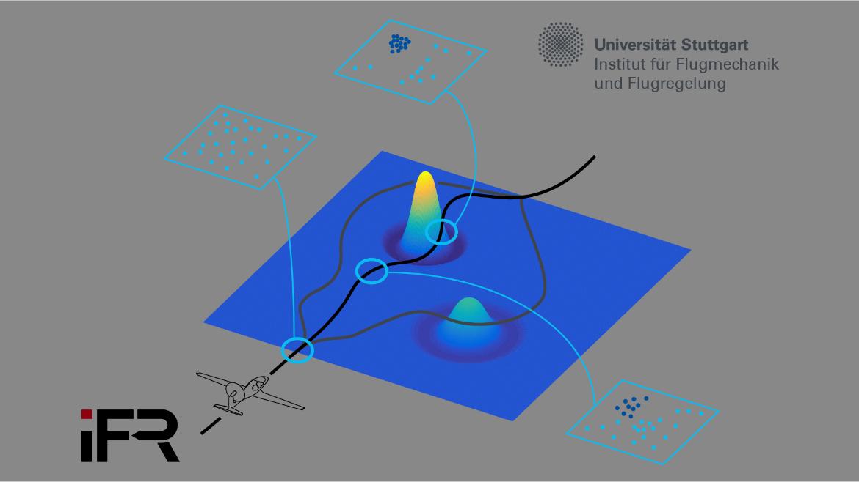 Hier dargestellt ist ein Verfahren zur Aufwindschätzung mit multimodalen Schätzalgorithmen. Dies ist Grundlage einer intelligenten Bahnplanung unter Verwendung von maschinellem Lernen.