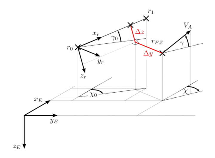 Position Vectors and Flight Path Angles (c)