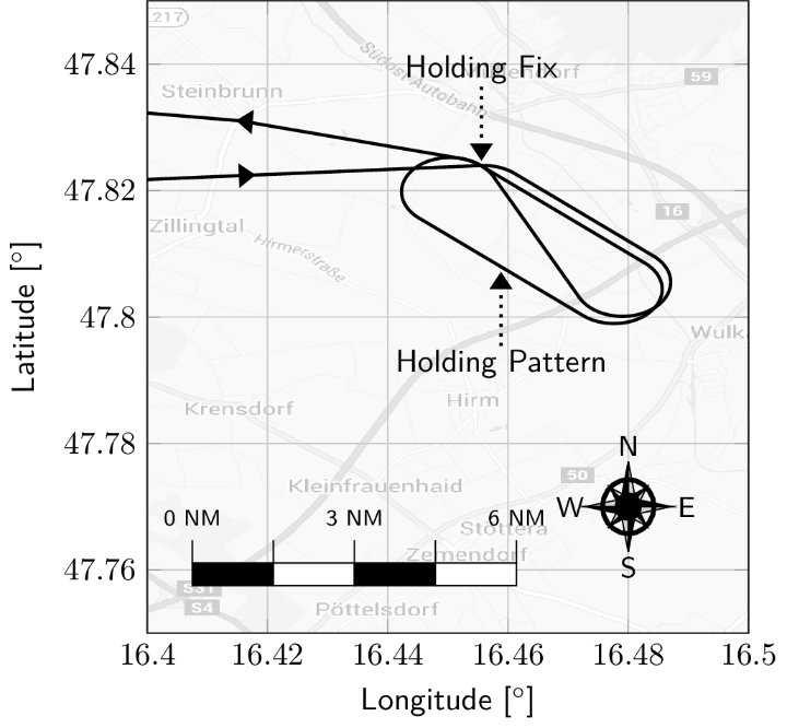 Planned trajectory with holding pattern (c)